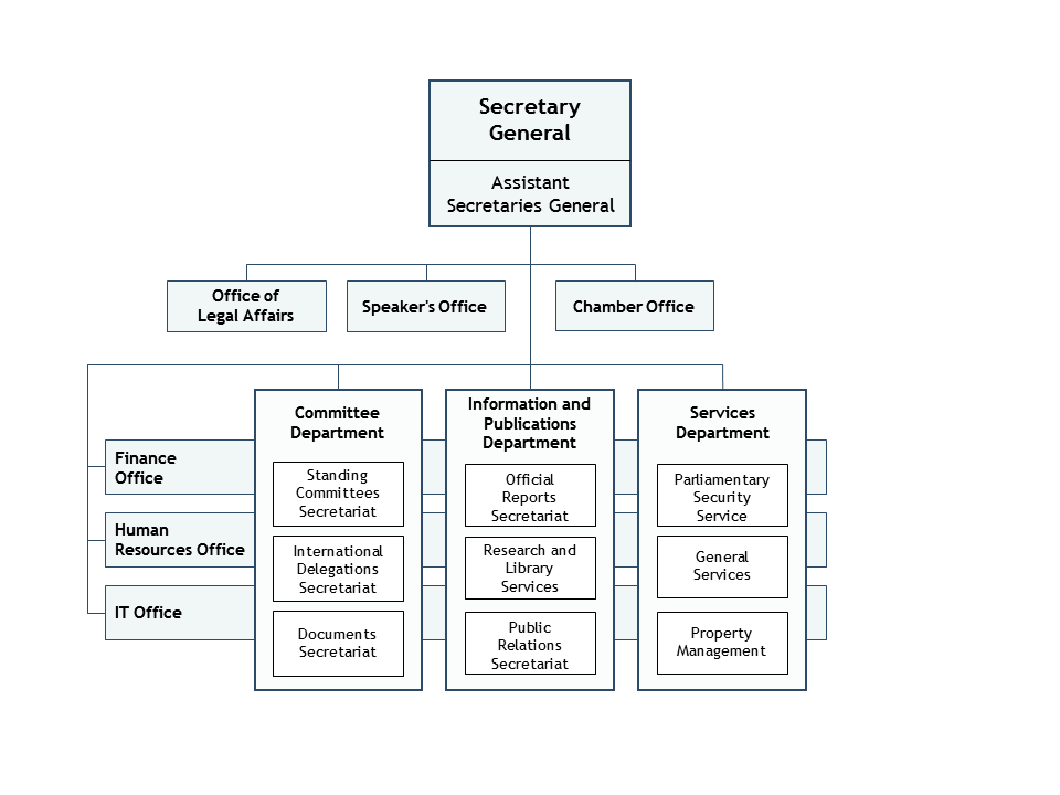 Organisational chart of the Althingi Administration